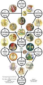 Circle of Life Tarot kortit, Kabbalahn elämän puun päälle.
